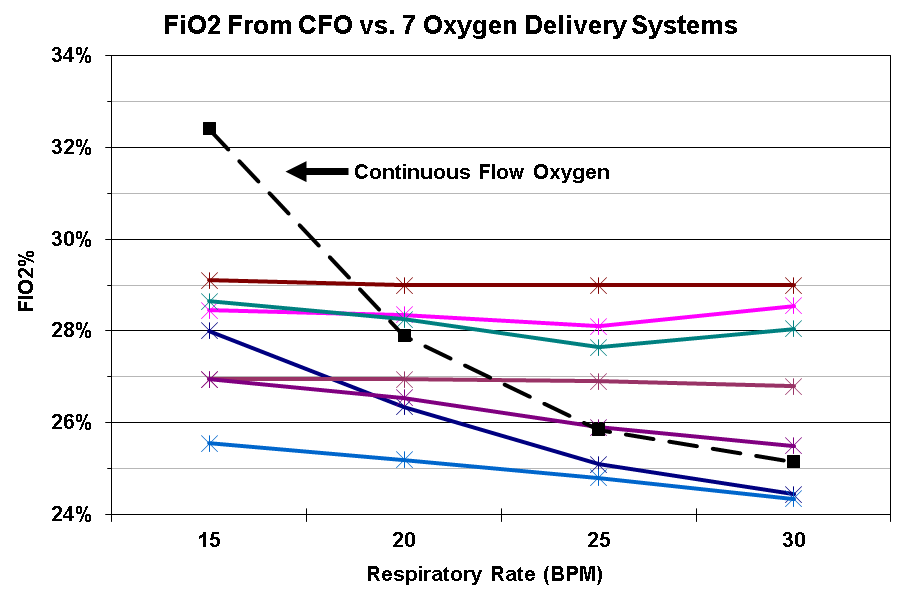 FiO2 Comparison: CFO vs. 7 unique OCD models