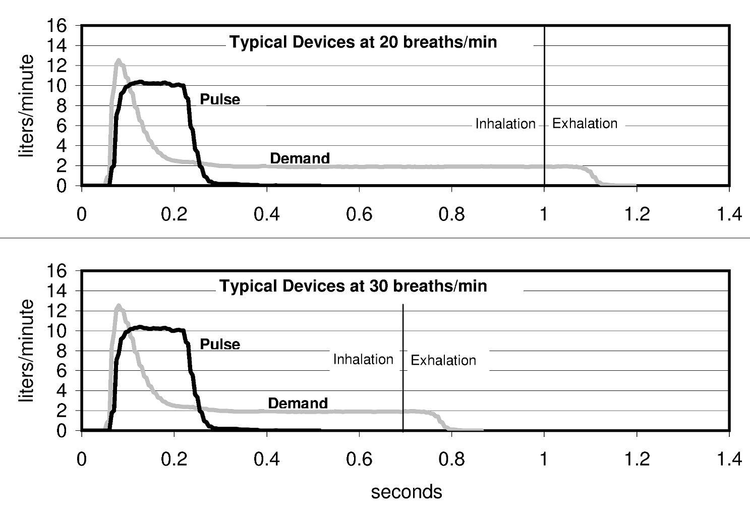 Pulse vs. Demand/Hybrid devices at 20 and 30 bpm